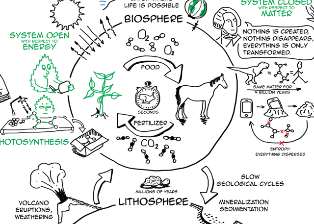 Sustainability explained with science