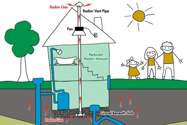 Radon aware: active system