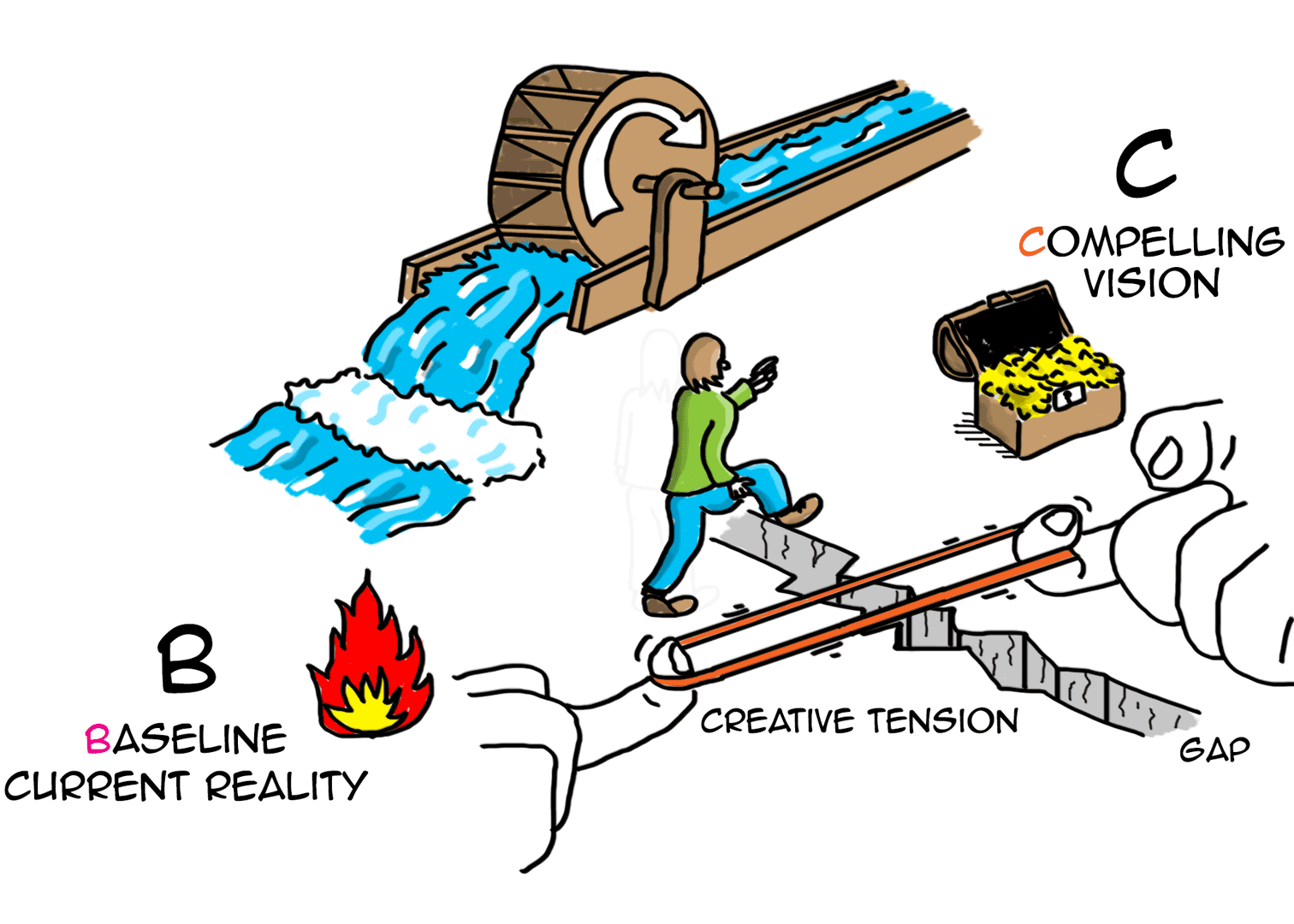 Sustainability Gap: Creative tension engenders motion (ABCD)