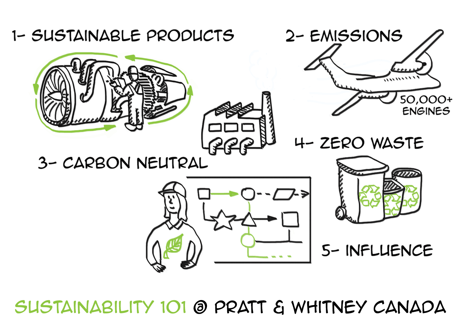 Sustainability 101 @ Pratt & Whitney Canada