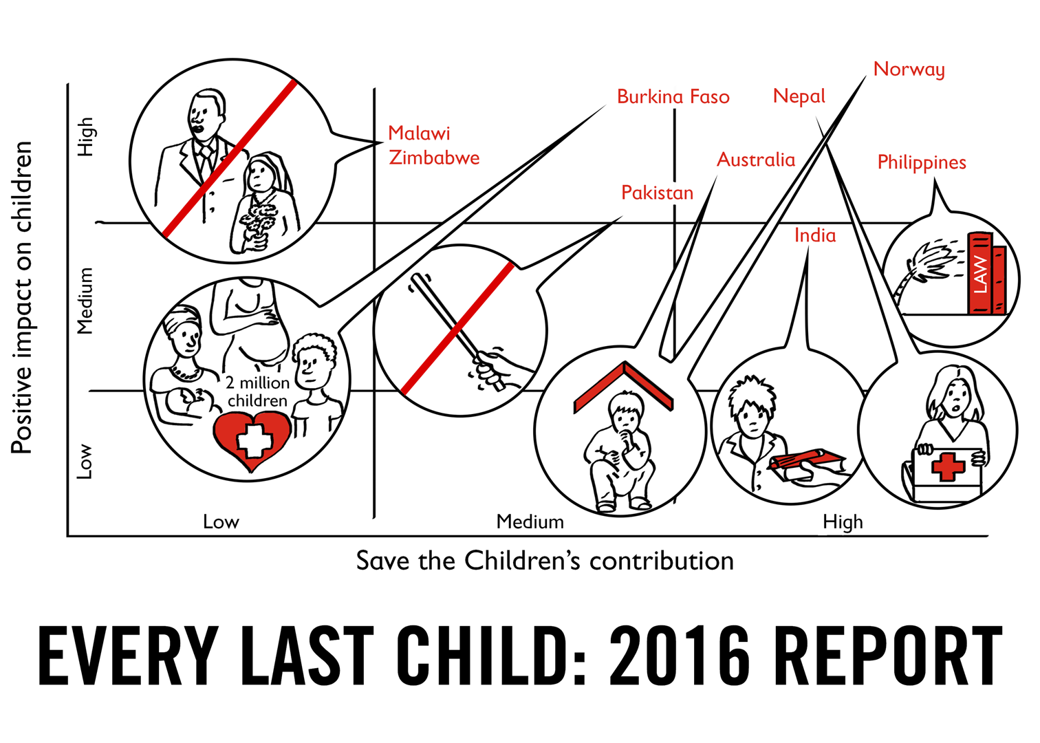 Every Last Child (video report)