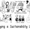 Sustainability-Lens