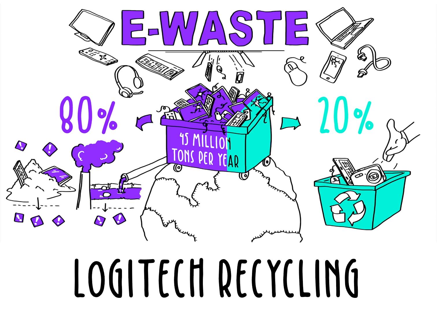 Logitech: electronic waste recycling