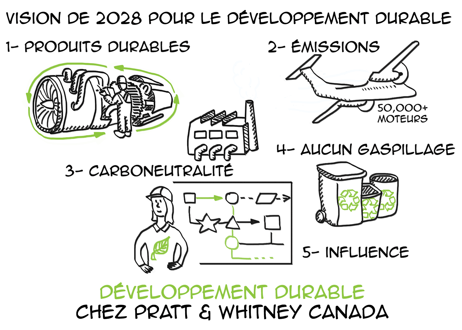 Développement durable chez Pratt & Whitney Canada