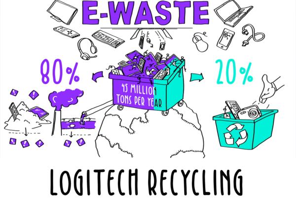 déchets électroniques-recyclage